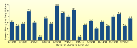 paid2trade.com number of days to cover short interest based on average daily trading volume for EAT