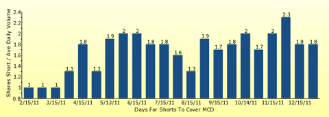 paid2trade.com number of days to cover short interest based on average daily trading volume for MCD