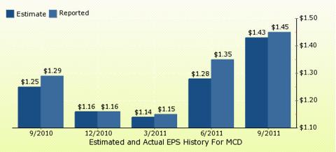 paid2trade.com Quarterly Estimates And Actual EPS results MCD