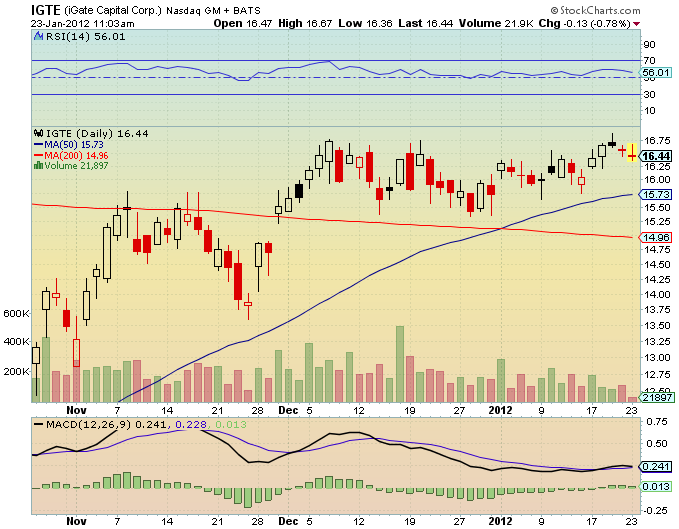 IGTE Chart
