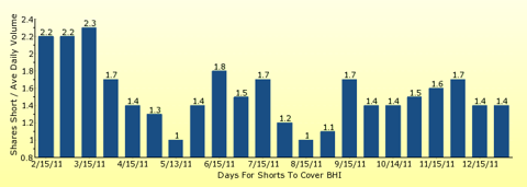 paid2trade.com number of days to cover short interest based on average daily trading volume for BHI