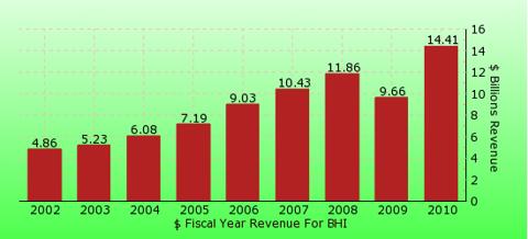 paid2trade.com revenue gross bar chart for BHI