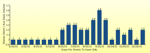 paid2trade.com number of days to cover short interest based on average daily trading volume for DAL
