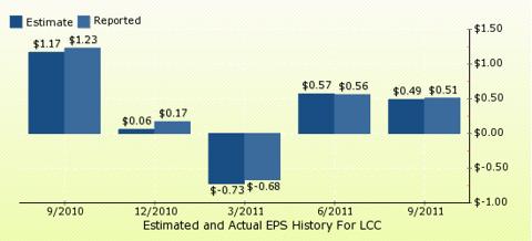 paid2trade.com Quarterly Estimates And Actual EPS results LCC