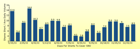 paid2trade.com number of days to cover short interest based on average daily trading volume for SNV