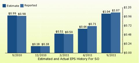 paid2trade.com Quarterly Estimates And Actual EPS results SO