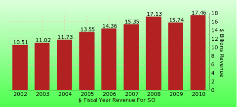 paid2trade.com revenue gross bar chart for SO