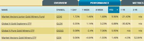 Gold stock ETFs