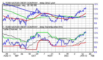 Have you looked at ford lately ford motor company nyse for Current ford motor co stock price