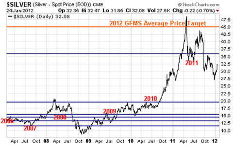 Speculating on Future Silver Prices is a Silver Miner