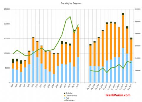 L.B. Foster Company - Backlog and Revenues, 1994 - 3Q 2011
