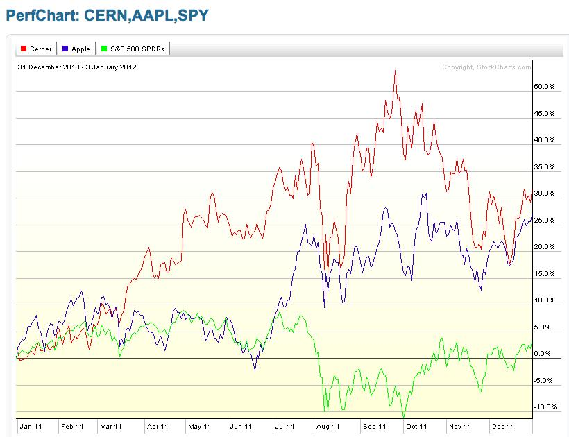 CERN performance graph