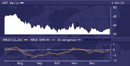 WST Chart