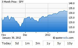 SPY ETF daily chart