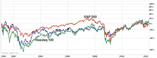 S&P 500, Nasdaq 100 and IBB, 2001-2012