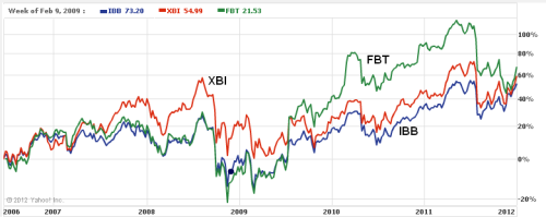 IBB, XBI and FBT graph for 2006-2012