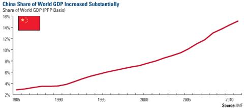 China Share of World GDP Increased Substatially