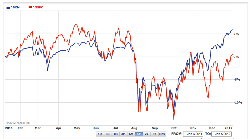 BXM vs S&P 500, one year