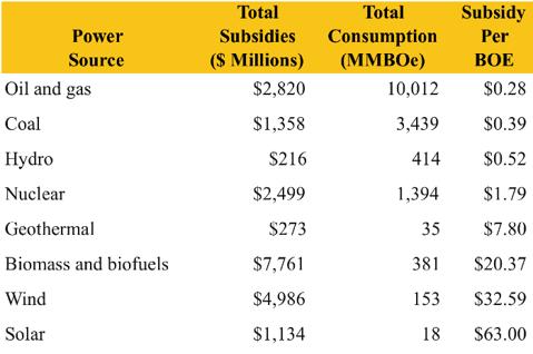 1.8.11 US Subsidies.png