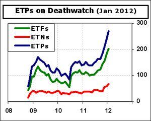 ETF-Deathwatch-Cnt-2012-01