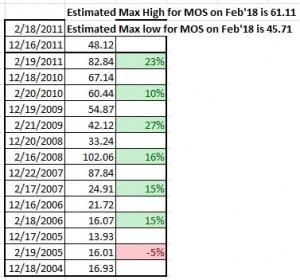 Mos stock options