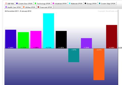 Top Sectors (XLB, XLF)