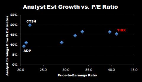 Earnings Growth vs. PE