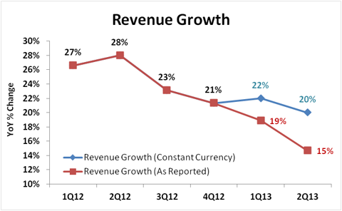 Red Hat Revenue Growth