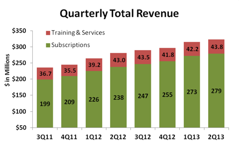 Red Hat Quarterly Revenue