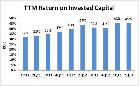 Red Hat Return on Invested Capital