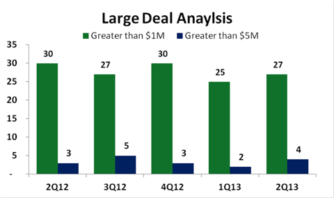 Red Hat Large Deal Analysis