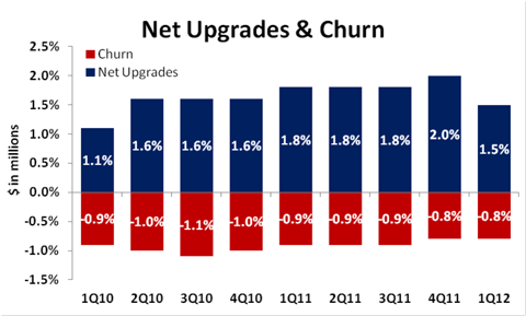 Rackspace Churn