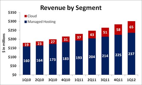 Rackspace revenue by segment