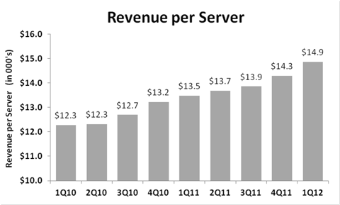 Rackspace Revenue Per Server