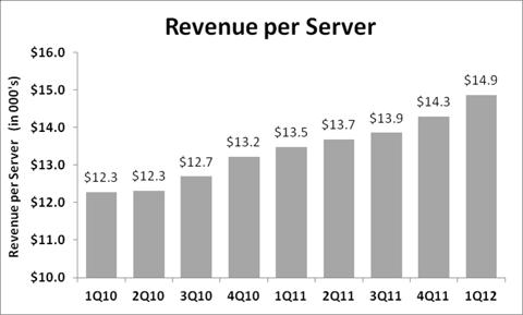 Rackspace Revenue Per Server
