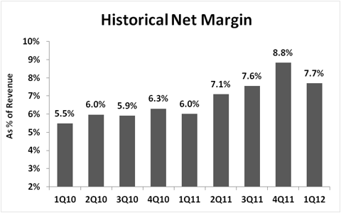 Rackspace Net Margin