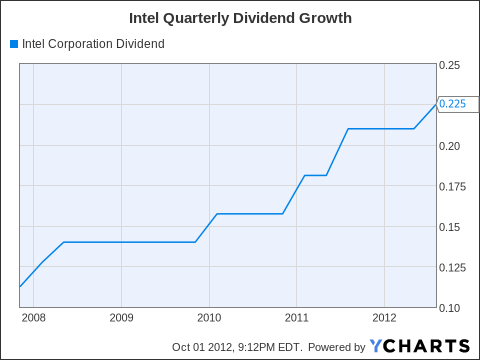 INTC Dividend Chart