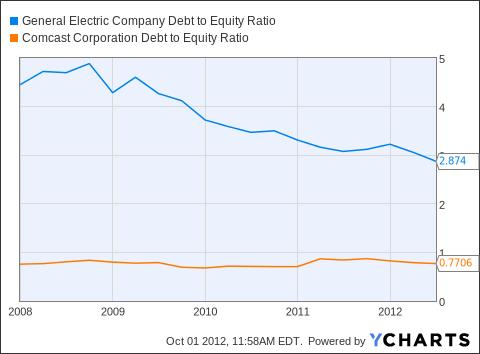 GE Debt to Equity Ratio Chart