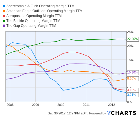 ANF Operating Margin TTM Chart
