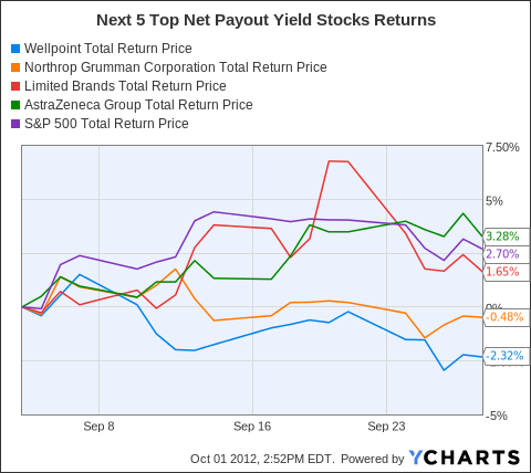 WLP Total Return Price Chart