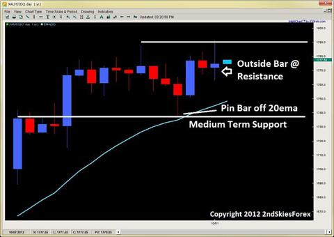 outside bar breakout pullback price action 2ndskiesforex.com oct 1st