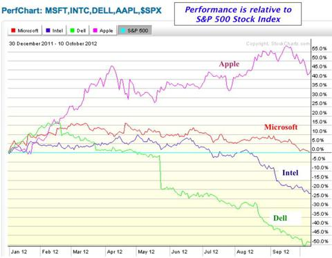 Tech stock performance graph