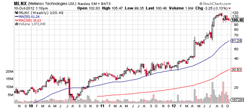 Mellanox weekly chart