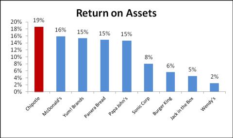 Chipotle Return on Assets