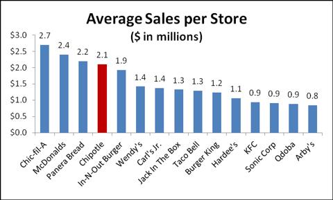 Chipotle Sales per Store
