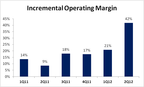 Chipotle Incremental Operating Margin