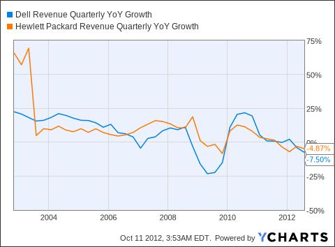 DELL Revenue Quarterly YoY Growth Chart