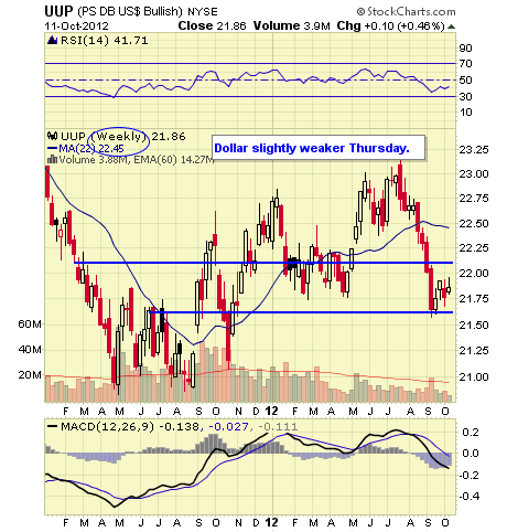 UUP WEEKLY 