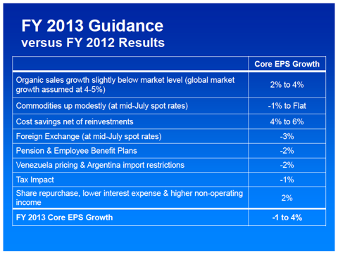 P&G earnings slide