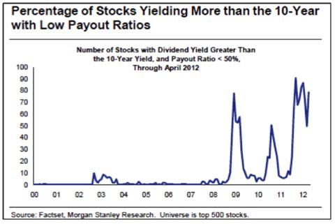 Yields vs 10-yr